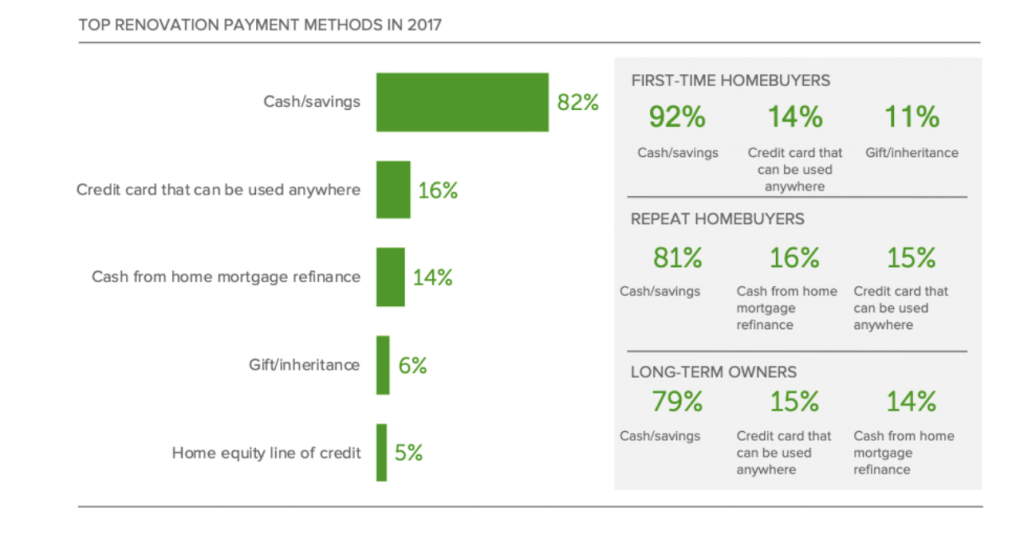top renovation payment methods graph