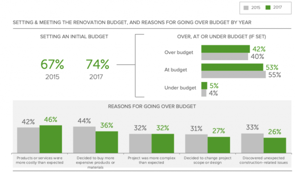 home renovation budget insights graph