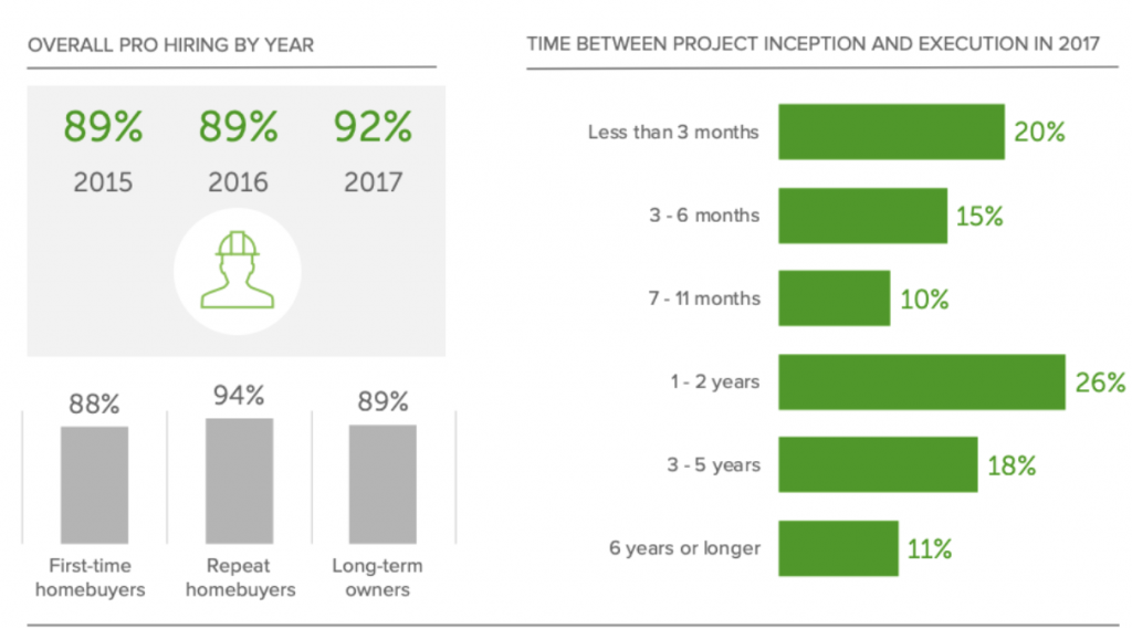 home renovation planning insights graph